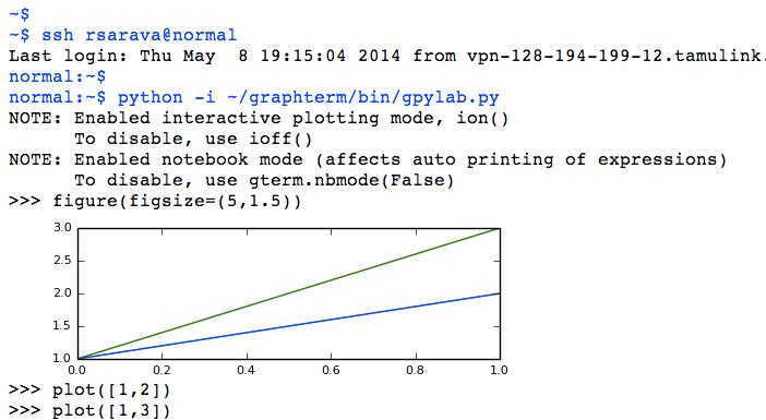 GraphTerm screenshot
